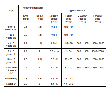 Photo of the values of B12 supplementation